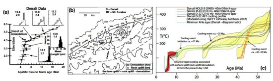 Figure 3. A compilation of thermochronology data for the central Alaska Range from the Syracuse Group and the University of Alaska showing multiple cooling (denudation events). AFT data from Denali showing (a) onset of rapid cooling at ~6 Ma and (b) denudation/rock uplift patterns since ~6 Ma. (c) AFT and 40Ar/39Ar data (courtesy of Jeff Benowitz) from Denali.