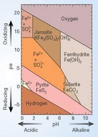 Pe-pH diagram